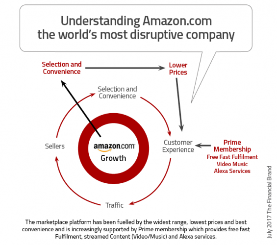 Why amazon is the best strategic