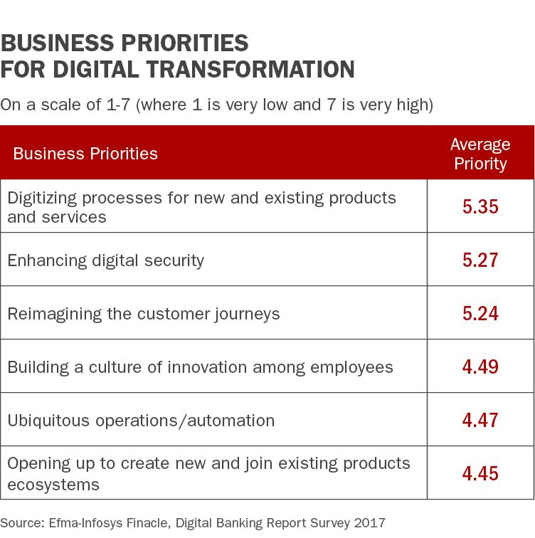 Digital Transformation in Banking: Iteration vs. True Innovation