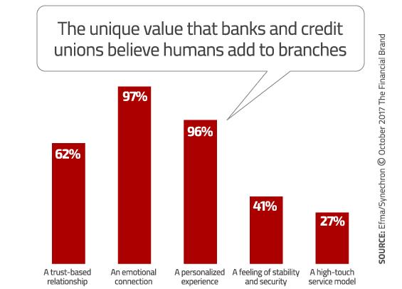 Digital Bank Transformation: The Evolution of Branch Banking