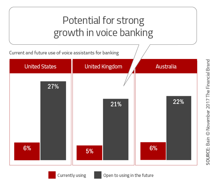 How Digital Banking Can Protect Against The Big Tech Invasion