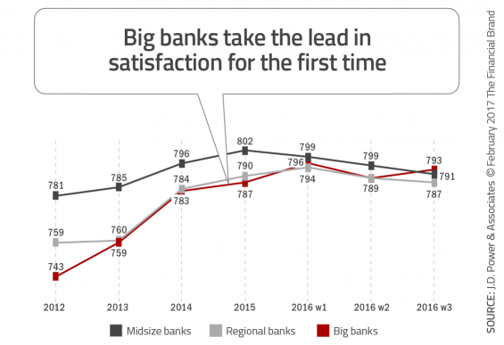 - Big banks take the lead in satisfaction for the first time 565x387 - Top 10 Retail Banking Trends and Predictions for 2018