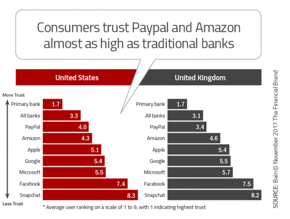 The Best Way To Prepare For Inevitable Increase In Competition That Continued Expansion Of Banking Services Offered By Amazon Google PayPal