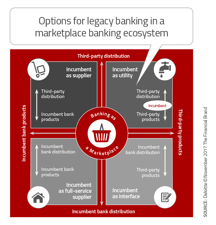 Top 10 Retail Banking Trends and Predictions for 2018