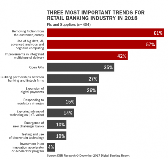 - Q6 Three most important trends for retail banking industry in 2018 565x536 - Top 10 Retail Banking Trends and Predictions for 2018