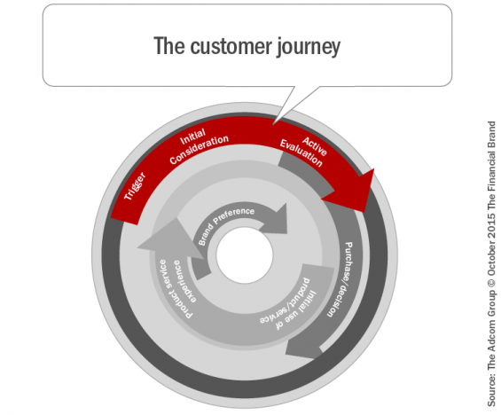 - The customer journey1 565x468 - Top 10 Retail Banking Trends and Predictions for 2018