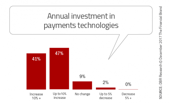 - Annual investment in payments technologies 565x347 - 33 Tech Strategies Banks and Credit Unions Must Implement Immediately