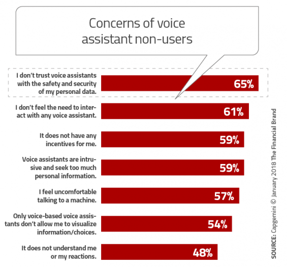 - Concerns of voice assistant non users 565x526 - What Marketers Need to Know