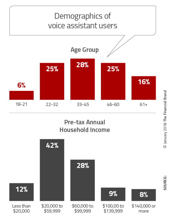 - Demographics of voice assistant users 565x716 - What Marketers Need to Know