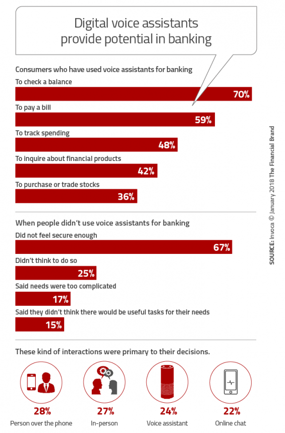 - Digital voice assistants provide potential in banking 565x858 - What Marketers Need to Know
