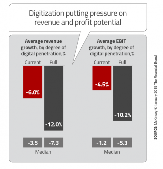 - Digitization putting pressure on revenue and profit potential 565x585 - Banking Greatly Underestimates Speed and Scope of Digital Disruption