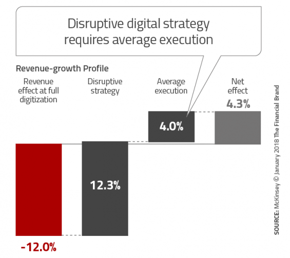 disruption strategy