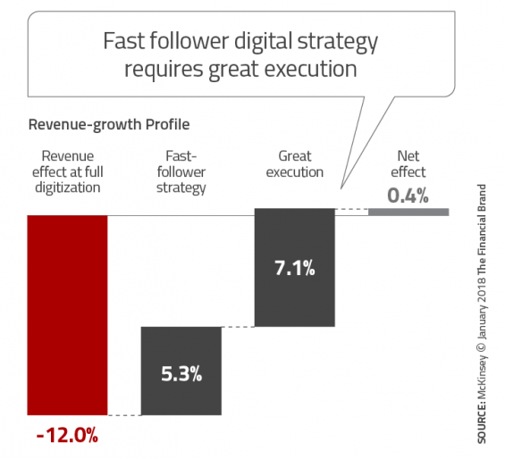 - Fast follower digital strategy requires great execution 565x514 - Banking Greatly Underestimates Speed and Scope of Digital Disruption