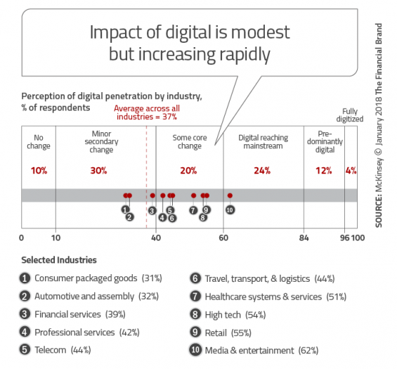 - Impact of digital is modest but increasing rapidly 565x525 - Banking Greatly Underestimates Speed and Scope of Digital Disruption