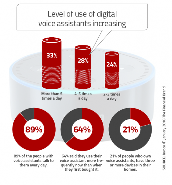 - Level of use of digital voice assistants increasing 565x607 - What Marketers Need to Know