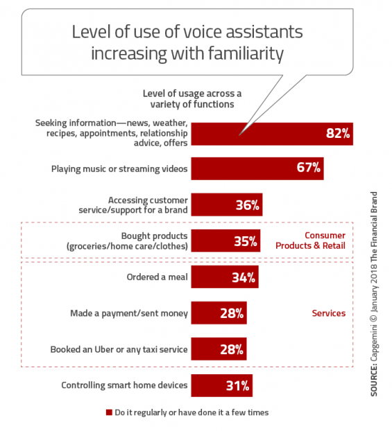 - Level of use of voice assistants increasing with familiarity 565x622 - What Marketers Need to Know