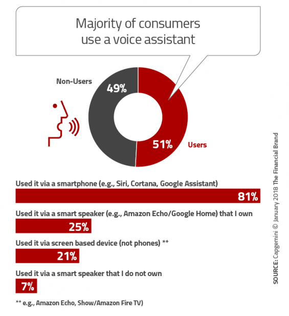 - Majority of consumers use a voice assistant 565x617 - What Marketers Need to Know