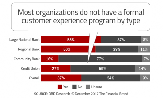 - Most organizations do not have a formal customer experience program b y type 565x338 - 33 Tech Strategies Banks and Credit Unions Must Implement Immediately
