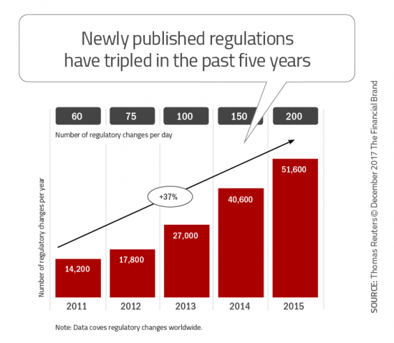 - Newly published regulations have tripled in the past five years 565x491 - 33 Tech Strategies Banks and Credit Unions Must Implement Immediately
