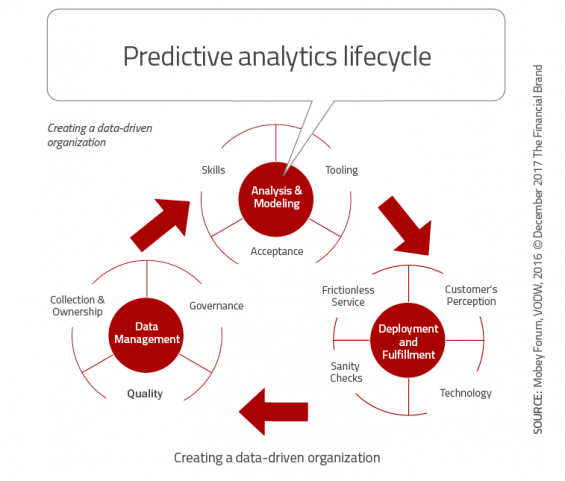 - Predictive analytics lifecycle 565x481 - 33 Tech Strategies Banks and Credit Unions Must Implement Immediately