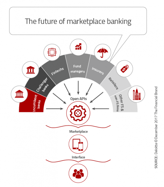 - The future of marketplace banking 565x646 - 33 Tech Strategies Banks and Credit Unions Must Implement Immediately