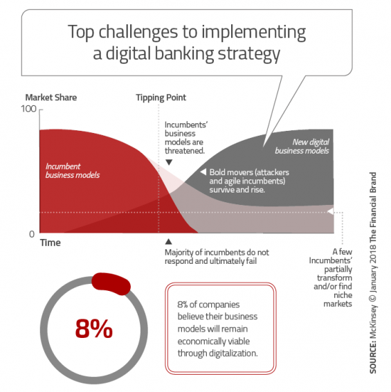 - Top challenges to implementing a digital banking strategy 1 565x566 - Banking Greatly Underestimates Speed and Scope of Digital Disruption