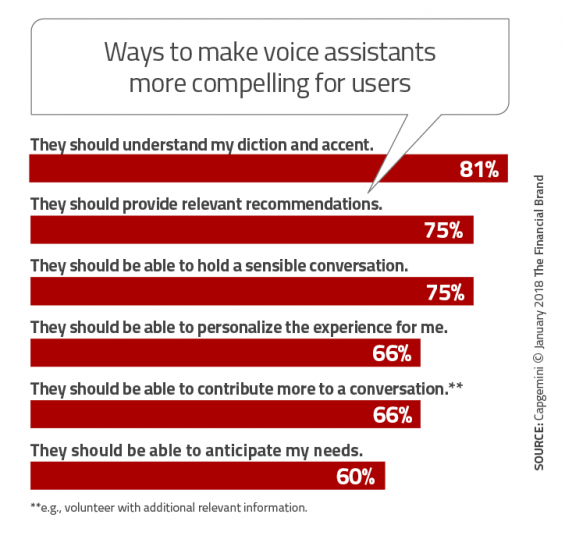 - Ways to make voice assistants more compelling for users 565x546 - What Marketers Need to Know