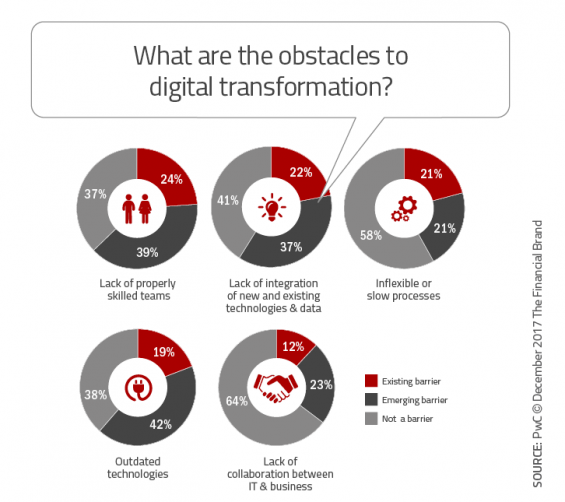 - What are the obstacles to digital transformation 565x502 - 33 Tech Strategies Banks and Credit Unions Must Implement Immediately
