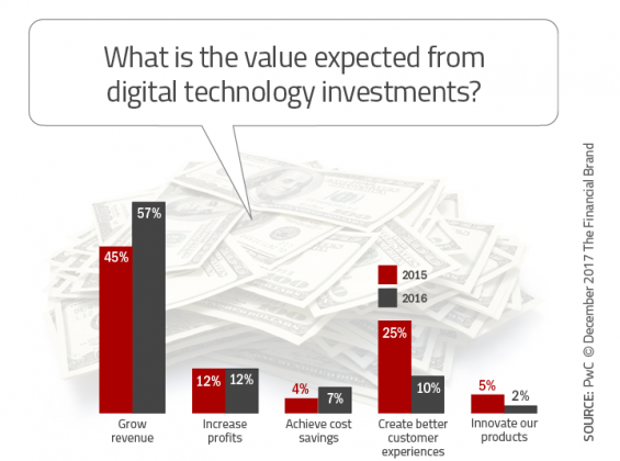 - What is the value expected from digital technology investments 565x420 - 33 Tech Strategies Banks and Credit Unions Must Implement Immediately