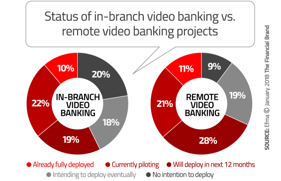 - branch mobile video banking 565x364 - The Next Big Mobile Banking Breakthrough: Two-Way Interactive Video