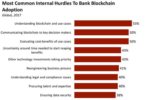 - common hurdles to blockchain implementation - 33 Tech Strategies Banks and Credit Unions Must Implement Immediately