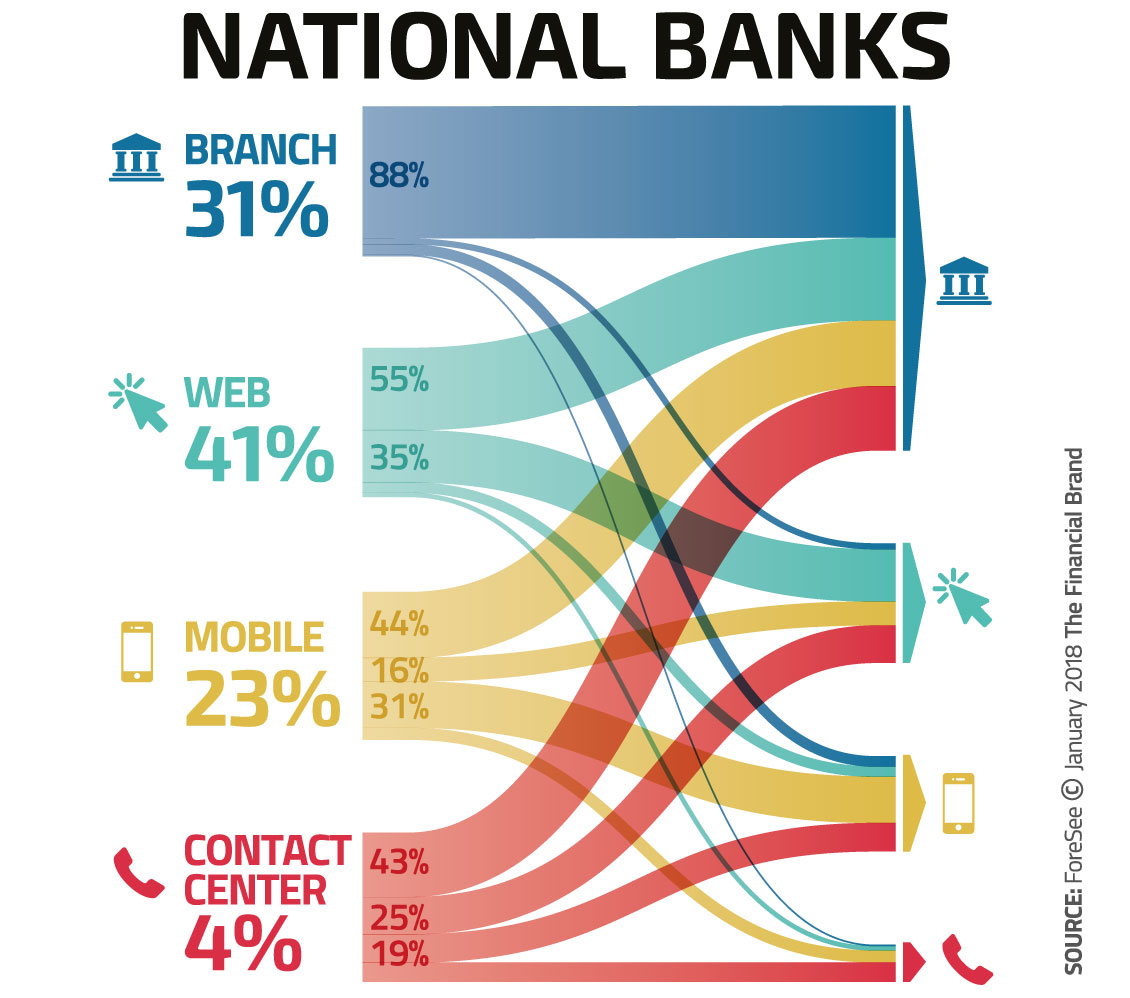 Why The Customer Journey In Banking Will Never Be 'Digital Only'