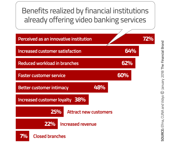 - video banking benefits 565x467 - The Next Big Mobile Banking Breakthrough: Two-Way Interactive Video