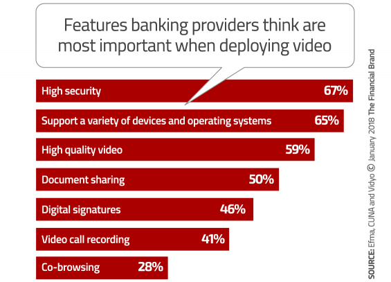 - video banking technology features 565x407 - The Next Big Mobile Banking Breakthrough: Two-Way Interactive Video