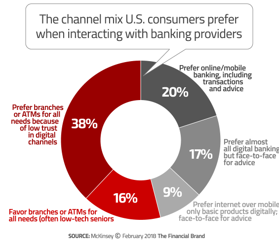 Getting Bank and Credit Union Branch Design Right in the Digital Age