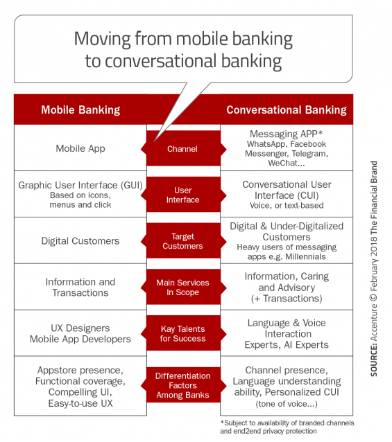 How Chatbots and Voice Are Shaping The Future of Banking