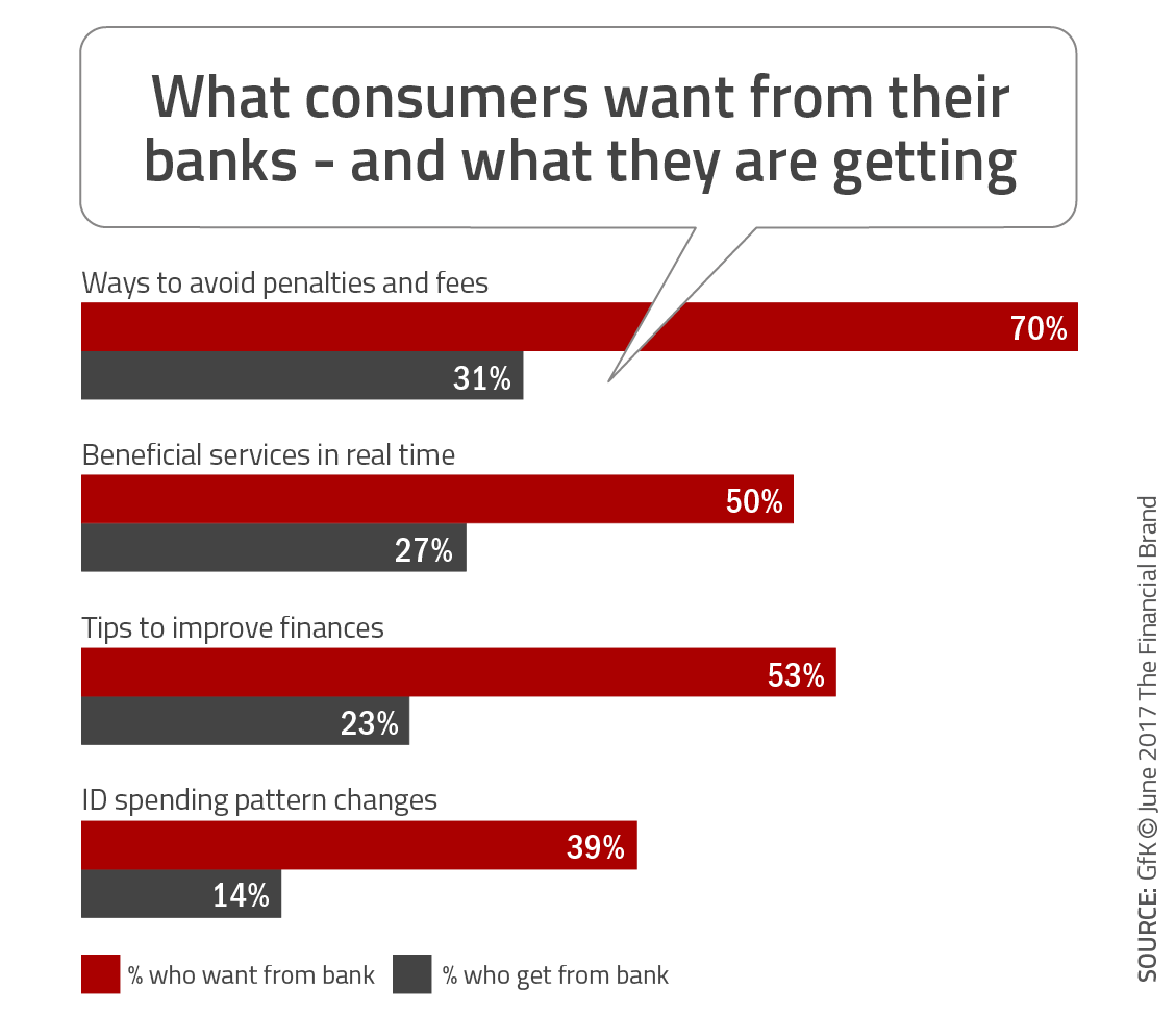5 Undeniable Truths of Digital Banking