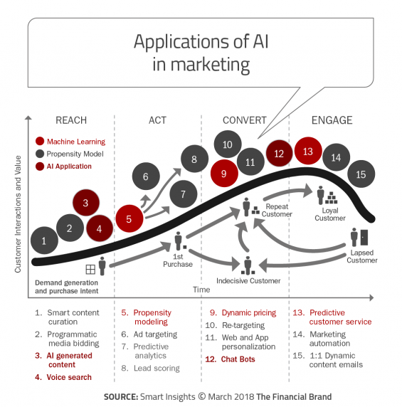 15 Applications for AI and Machine Learning in Financial ...