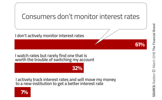 how banks and credit unions can survive rising interest rates