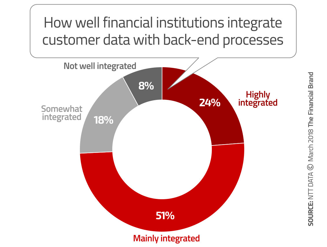 Of Banks And Credit Unions Say Their Digital CX Strategy Is Rock Solid Almost Equal Number Give Themselves Kudos For Integrating Front End Customer