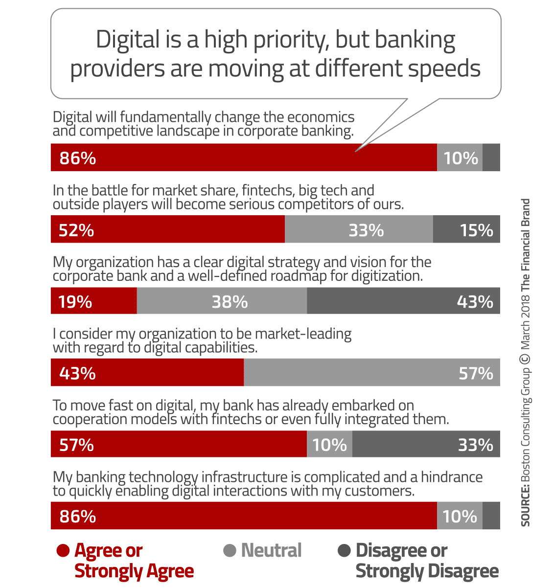 The Four Pillars of Digital Transformation in Banking