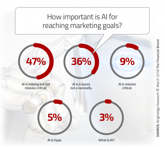 - How imporatant is AI for reaching marketing goals 565x504 - Success in Financial Marketing Requires AI and Machine Learning