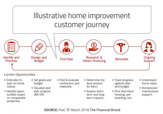 - Illustrative home improvement customer journey 565x397 - Digital Lending Must Go Beyond Eliminating Paper