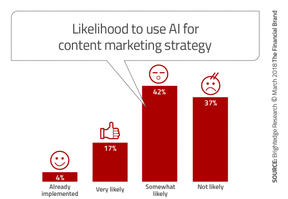 - Likelihood to use AI for content marketing strategy 565x392 - Success in Financial Marketing Requires AI and Machine Learning