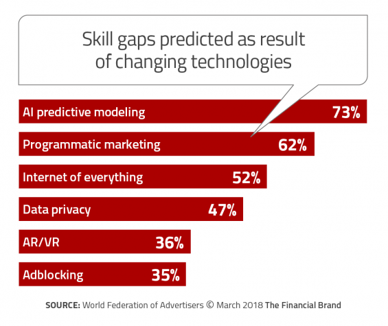 - Skill gaps predicted as result of changing technologies 565x475 - Success in Financial Marketing Requires AI and Machine Learning