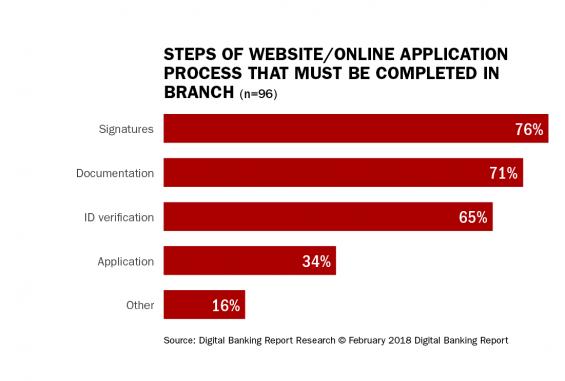 - Steps of website online application process that must 565x381 - 12-Step Digital Lending Action Plan
