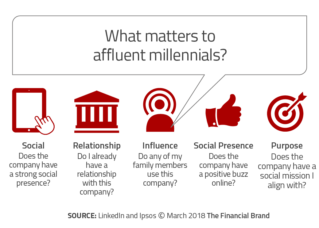 The Massive Millennial Shake Up in Traditional Wealth Management
