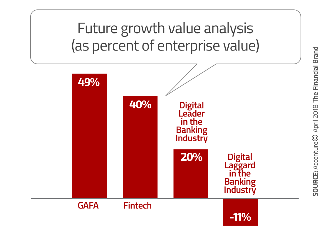 How Banking Providers Can Achieve Hyper-Relevance in the