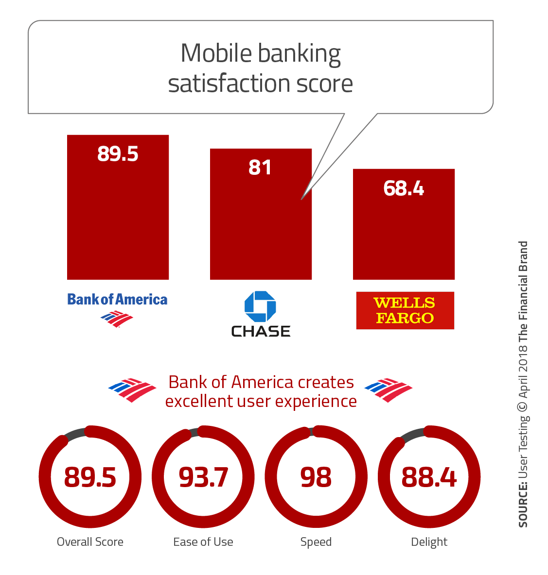 How to Succeed in Mobile Banking Like Bank of America