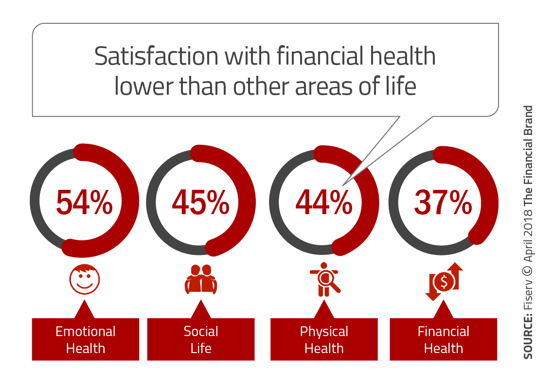 Banking Must Provide AI-Based Financial Wellness Tools