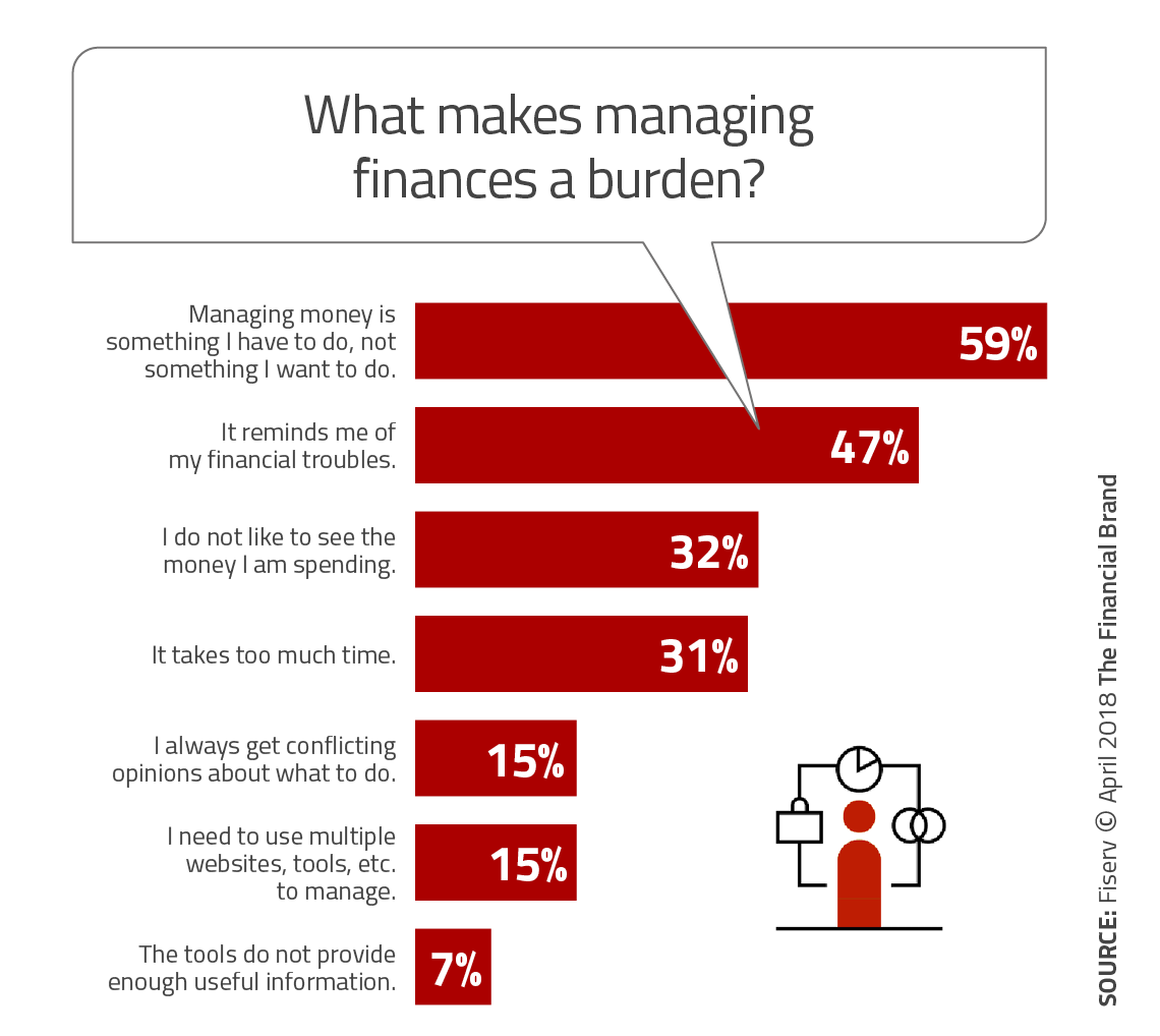banking must provide ai based financial wellness tools